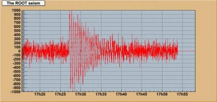 Încă un cutremur în România! Ce magnitudine a avut!