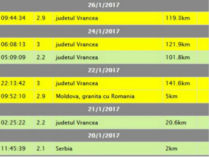 Un nou cutremur s-a produs în România! Magnitudinea pe care a avut-o