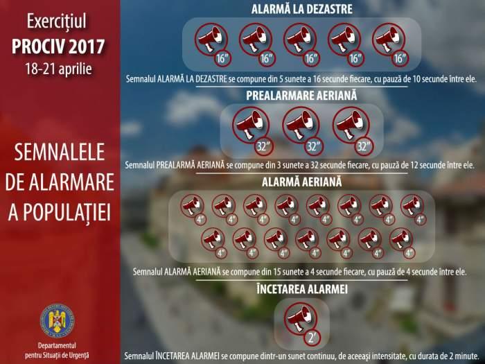 Au început să sune sirenele în România! Ce înseamnă fiecare alarmă care se va auzi în cadrul exercițiului PROCIV 2017