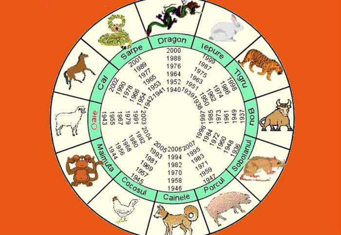 HOROSCOP CHINEZESC luni, 20 ianuarie: Dragonii au probleme în familie