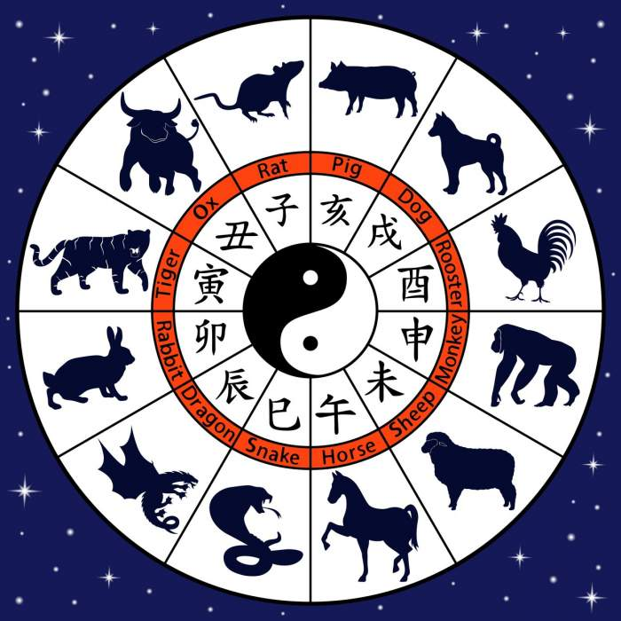 Horoscop chinezesc pentru ianuarie 2020: Iepurii simt că au fost dezamăgiți