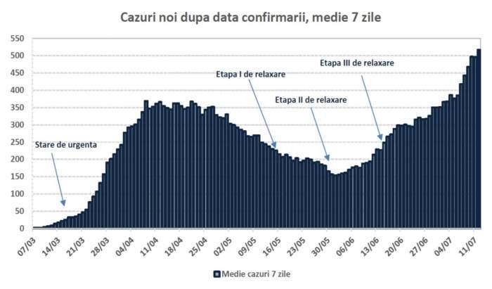 Guvernul României vine cu un nou scenariu: 1.600 de cazuri pe zi, în luna august/ FOTO