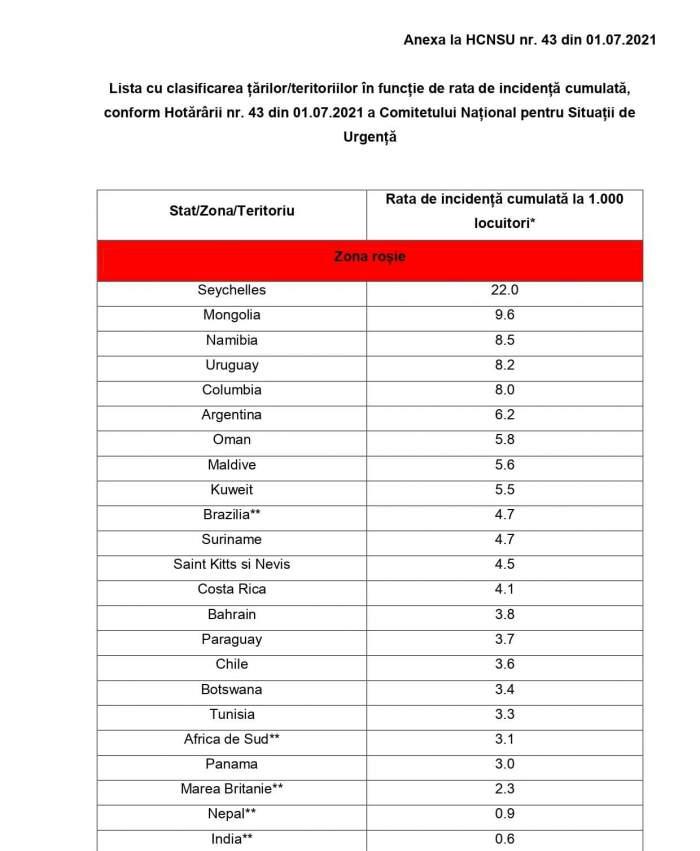 Ce țări prezintă un risc epidemiologic în acest moment. Cum arată lista actualizată