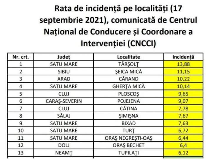 Care sunt cele 13 localități din țară unde rata de infectare a depășit șase la mie. Elevii de aici intră în sistem online, începând de luni